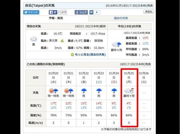日本氣象預測:台北1月25日下雪!最強冷空氣到