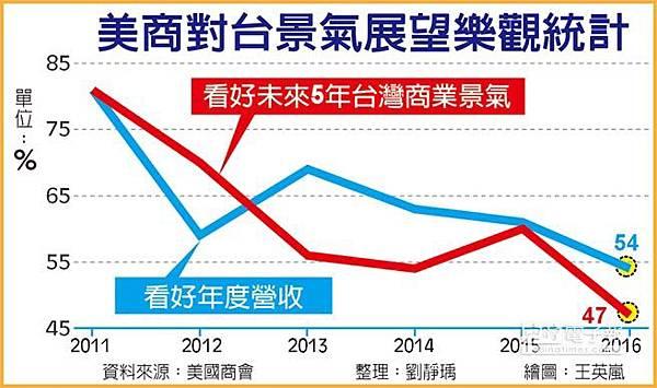 未來5年... 台灣商業景氣 美商不樂觀
