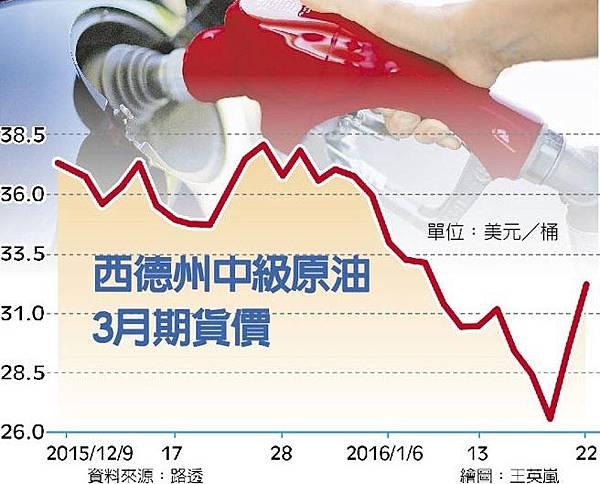 近4月最大單日漲幅 油價一天飆9%