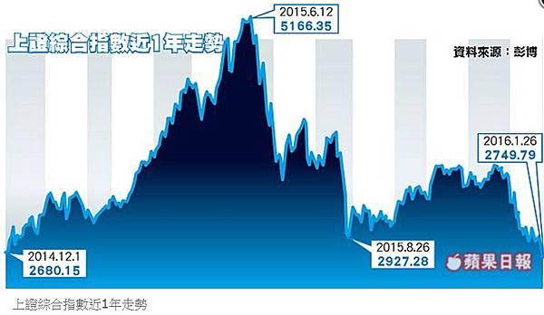 「賣光快跑」 陸股恐再跌15%