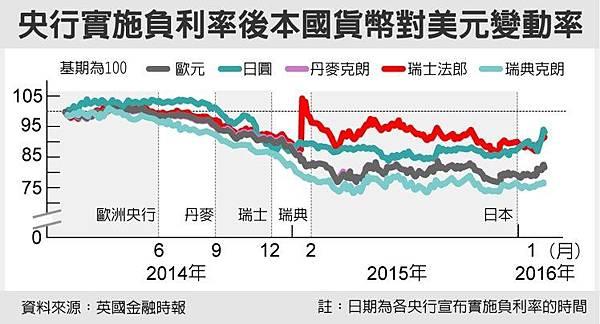 日本負利率破功 日圓照樣升