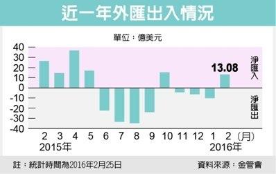 外資愛台股 2月淨匯入400億/黃金期貨翻紅 今年來激漲16%