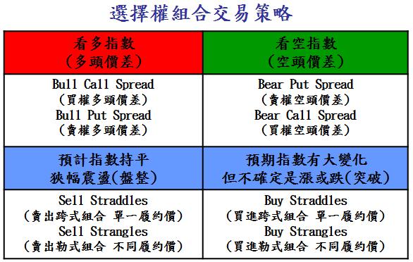 選擇權組合交易策略.png