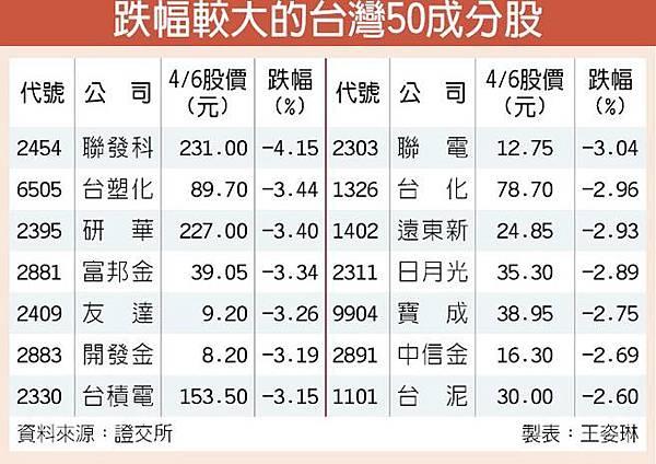權值股拉回大跌 台灣50指數重挫