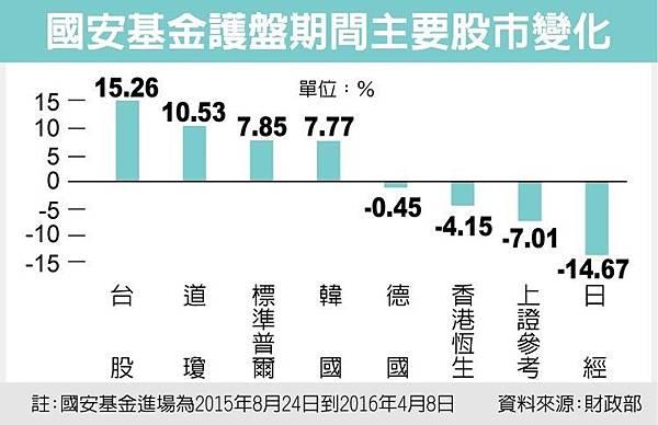 國安基金護盤八個月 台股漲幅衝全球第二
