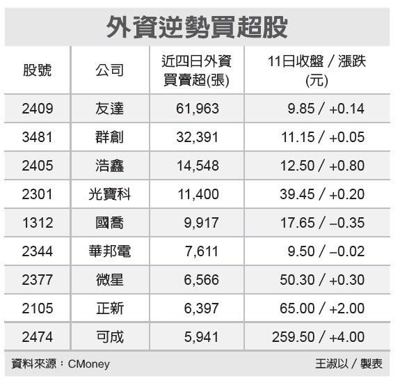 外資換股 買超面板雙虎