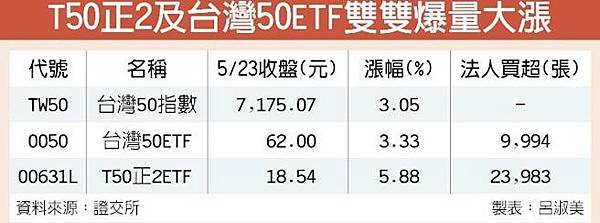 T50正2 台灣50 兩檔ETF帶量大漲
