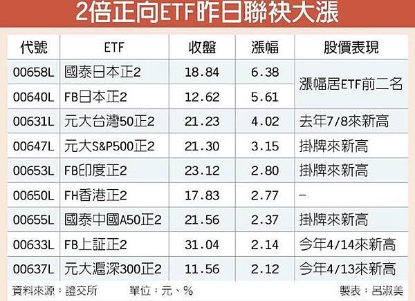 全球股市大漲 ETF吸金112億元