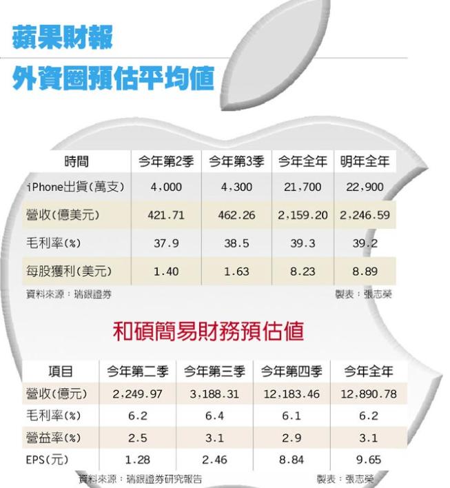 蘋果法說多空 市場屏息以待
