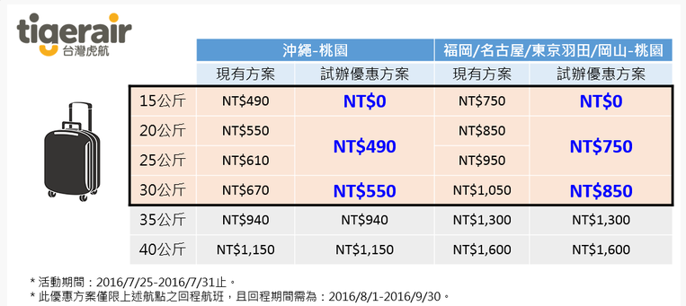 台灣虎航日本航線免費託運行李15公斤