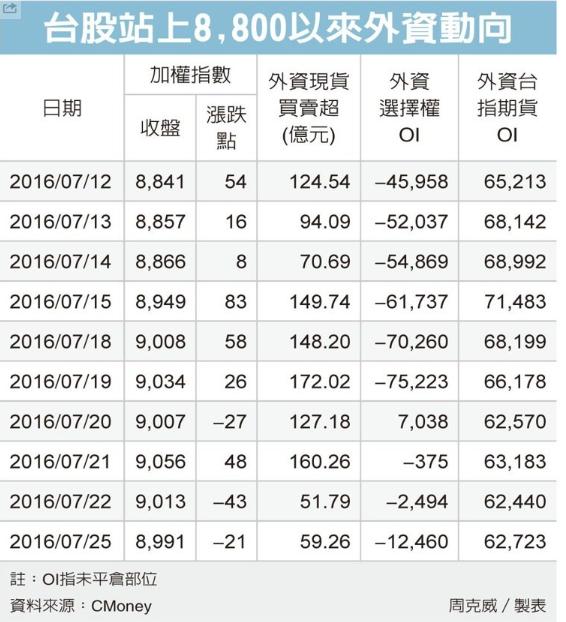 台股資金充沛 現金股利歷史次高/外資作價 台股尾盤爆量_03
