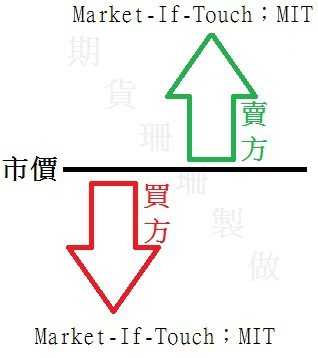Market If Touch