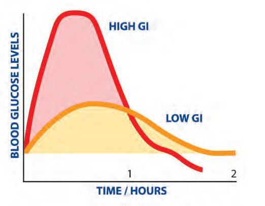 低GI減肥法