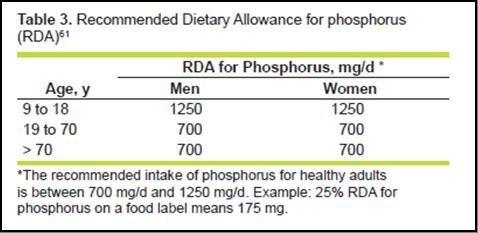含磷食物與慢性腎衰竭相關性之探討4