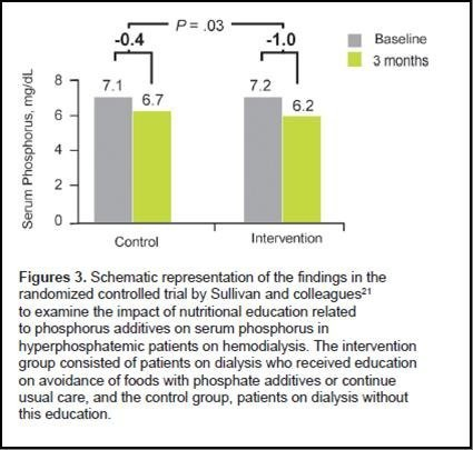 含磷食物與慢性腎衰竭相關性之探討5
