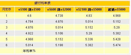 銀行利率表.JPG