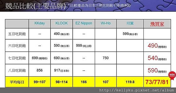 飛買家日本Sim卡主要品牌吃到飽專案比較.JPG