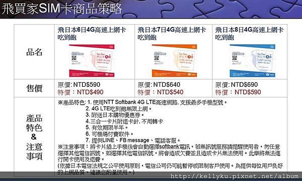 飛買家日本Sim卡天數產品.JPG