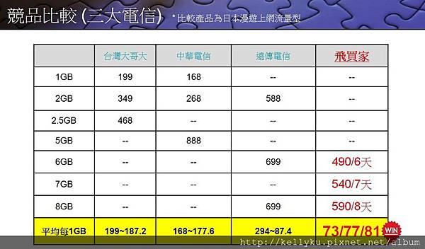 飛買家日本Sim卡各家電信各GB專案比較.JPG