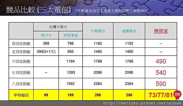 飛買家日本Sim卡各家電信吃到飽專案比較.JPG