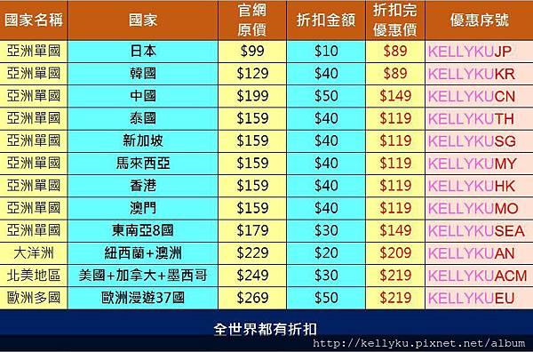 飛買家全球WIFI機優惠代碼折扣碼一覽表序號.JPG