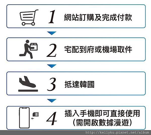 韓國飛買家上網sim卡吃到飽訂購流程.jpg