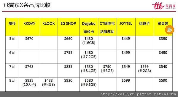 韓國飛買家上網sim卡吃到飽品牌各比較.jpg