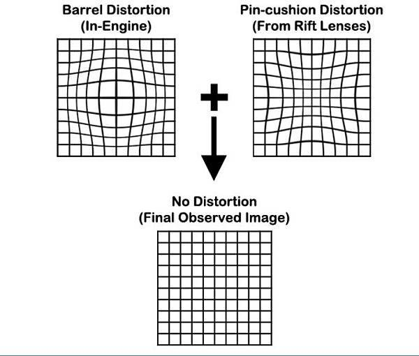 VR][Optics] Lens Distortion 竟然也是用軟體做的@ Kelvin的Blog