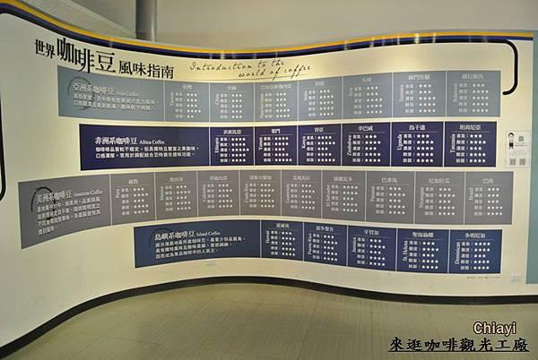 嘉義咖啡觀光工廠11.JPG