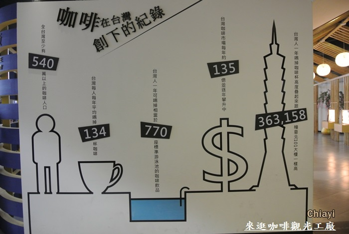 嘉義咖啡觀光工廠22.JPG
