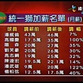 2008統一主力薪水