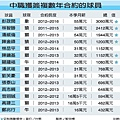 20120110複年合約名單.jpg