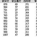 中信鯨戰績02.JPG