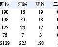 張泰山的守備成績.JPG