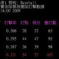 20090320熱身賽打擊戰力.JPG