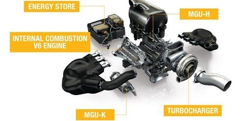 F1的MGU-H熱能回收系統與MGU-K動能回收系統