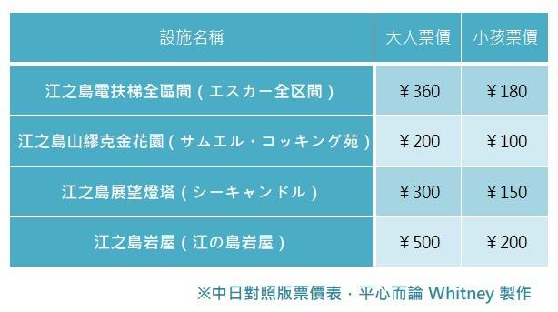 江之島景點門票票價.jpg