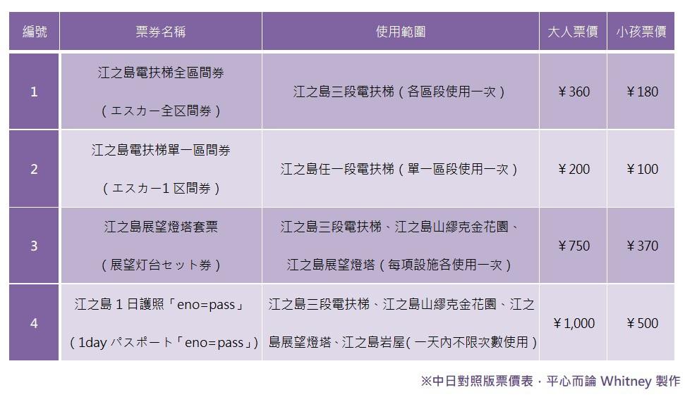 江之島景點套票票價.jpg