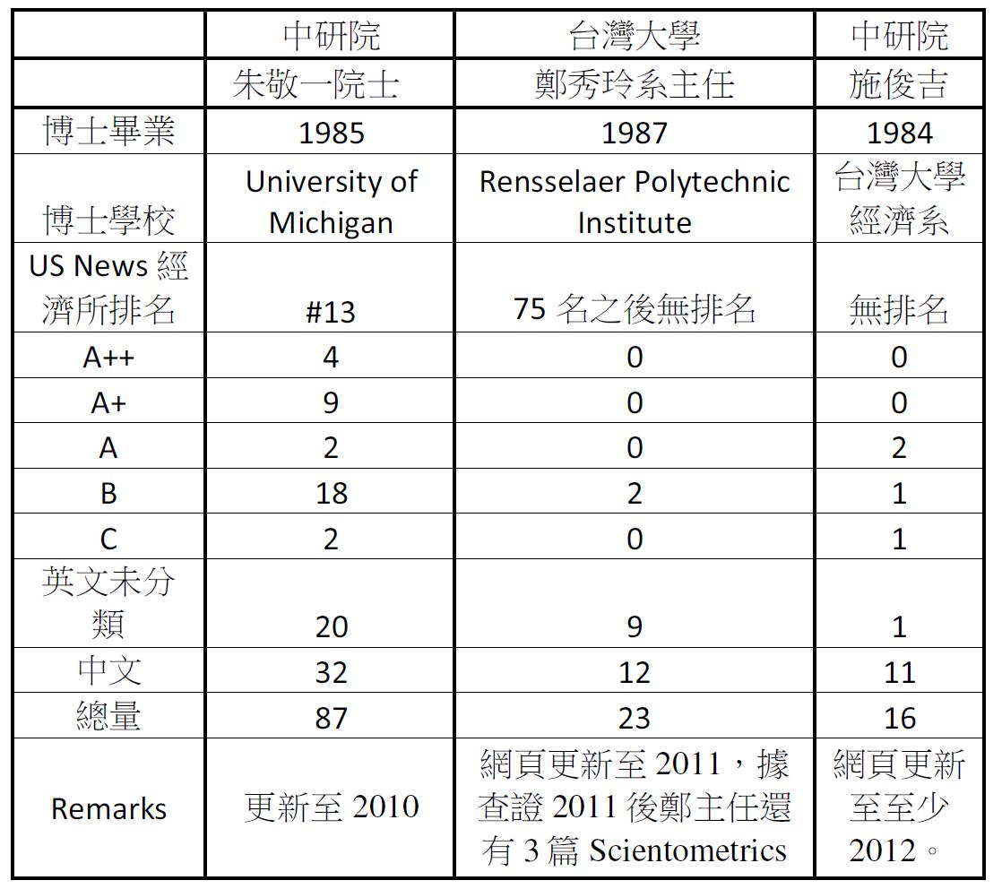 論文評比: 鄭秀玲PK施俊吉 鄭秀玲還是輸了