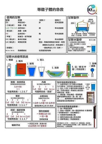 等離子體的急救整理(中文).jpg