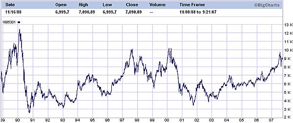 Taiex - 1988.11-2007.09.png