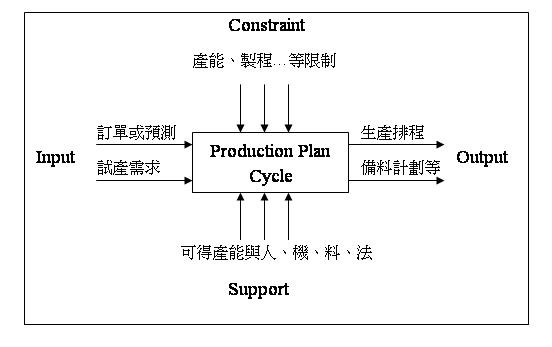 Production Plan Cycle-3.JPG