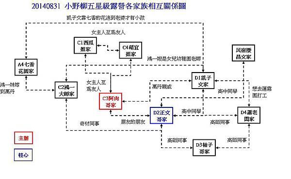 關係圖-3.JPG