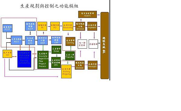 生產規劃與控制之功能模組.JPG