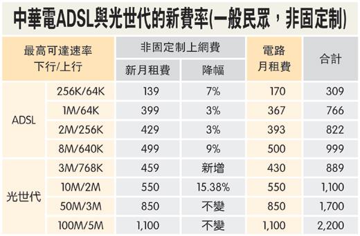 ADSL降價