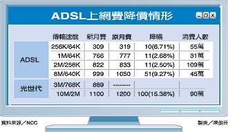 ADSL降價_2