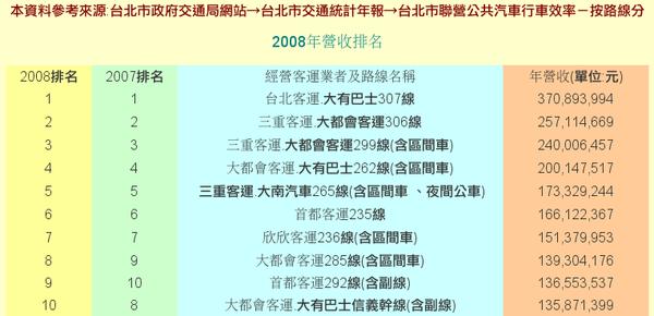 2008聯營公車營收表