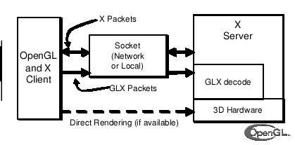 glx-arch