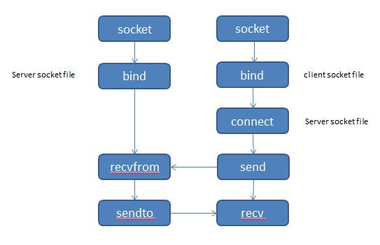 domain_sock_flow