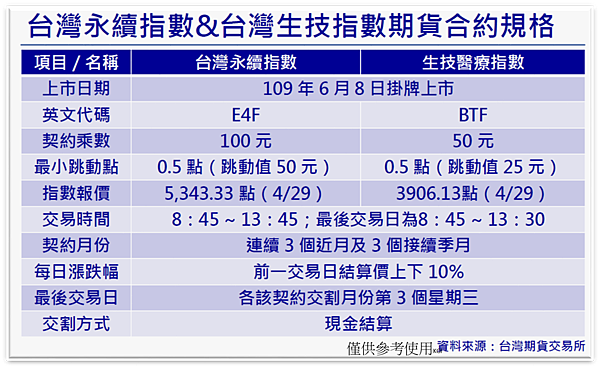 台灣永續指數%26;台灣生技指數期貨合約規格.png